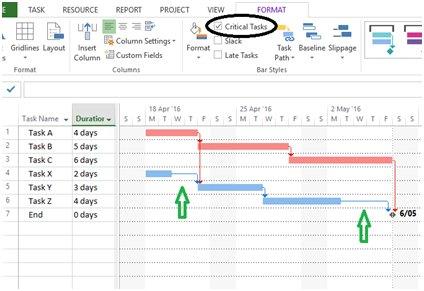 Determining Slack, Microsoft Project Schedule